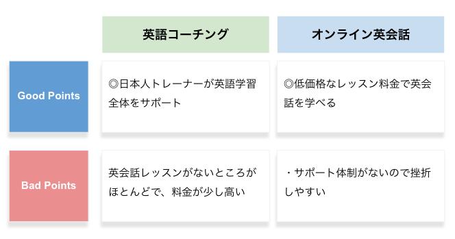 英語コーチングとオンライン英会話の比較