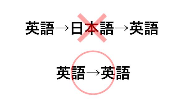 英語と日本語の理解