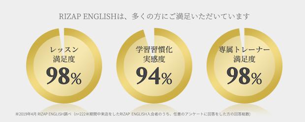 RIZAP ENGLISH レッスン満足度調査