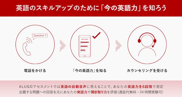 前日:電話で英語力を測定するアセスメントテストを受講する(約25分)