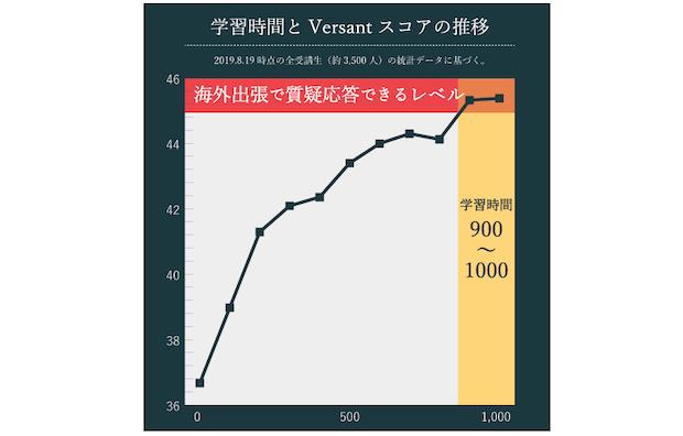 1年間で1000時間学べる本格派英語コーチングスクール