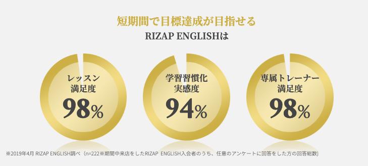 RIZAP ENGLISH(ライザップイングリッシュ)の実績