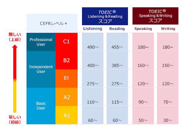 CEFRとTOEICの互換性