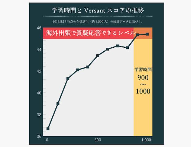 Versantと1000時間の学習時間