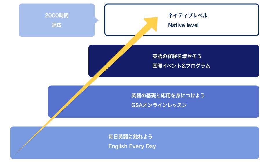 Globalstepacademy-step