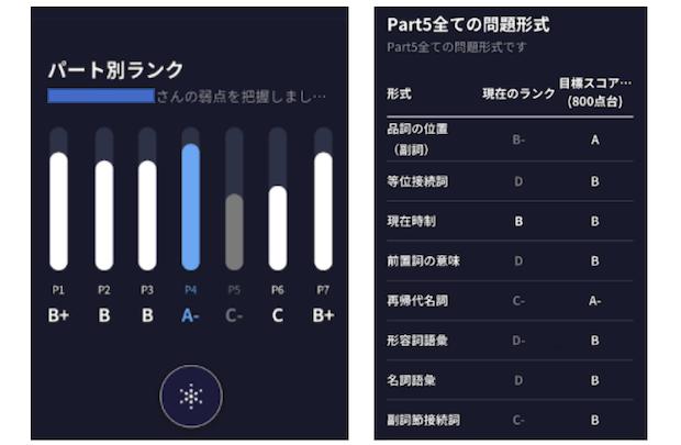 SANTA TOEIC:パート別ランク