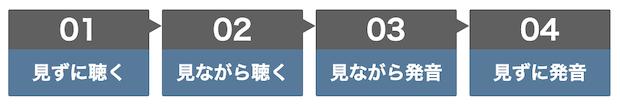 1. 英語上達理論を使った英語学習方法