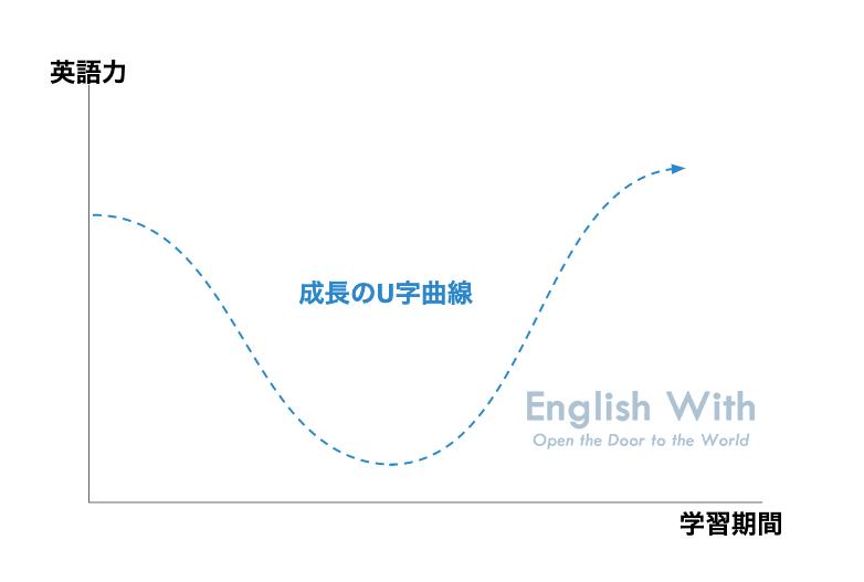 成長のU字曲線
