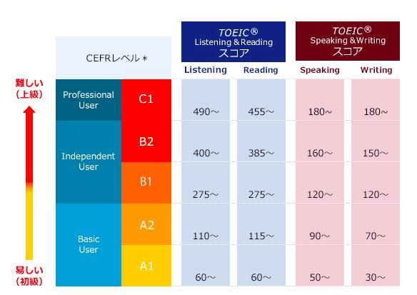 CEFR基準