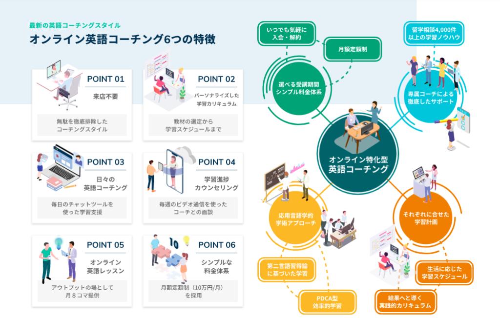 5. 英語コーチングサービスの内容紹介(10分)