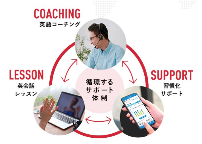 英語コーチングプランの英語学習サイクル