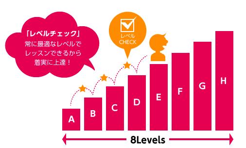 8段階のレベル別レッスン