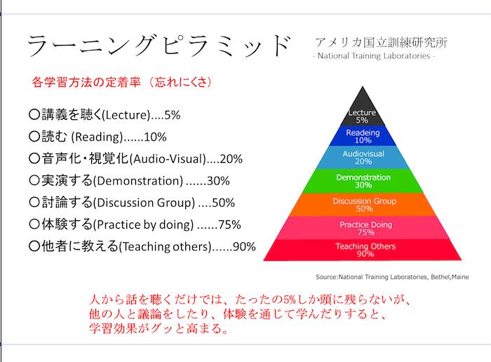 めどはぶラーニングピラミッド