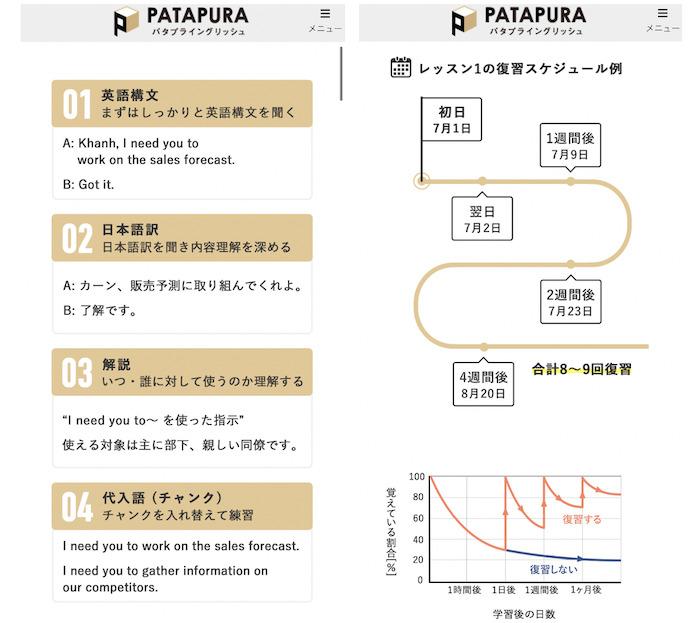パタプライングリッシュの学習方法、スケジュール